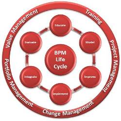 BPM Solutions image